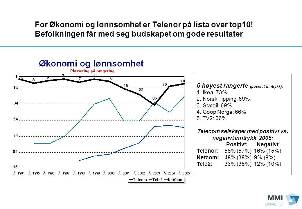 For Økonomi og lønnsomhet er Telenor på lista over top10.