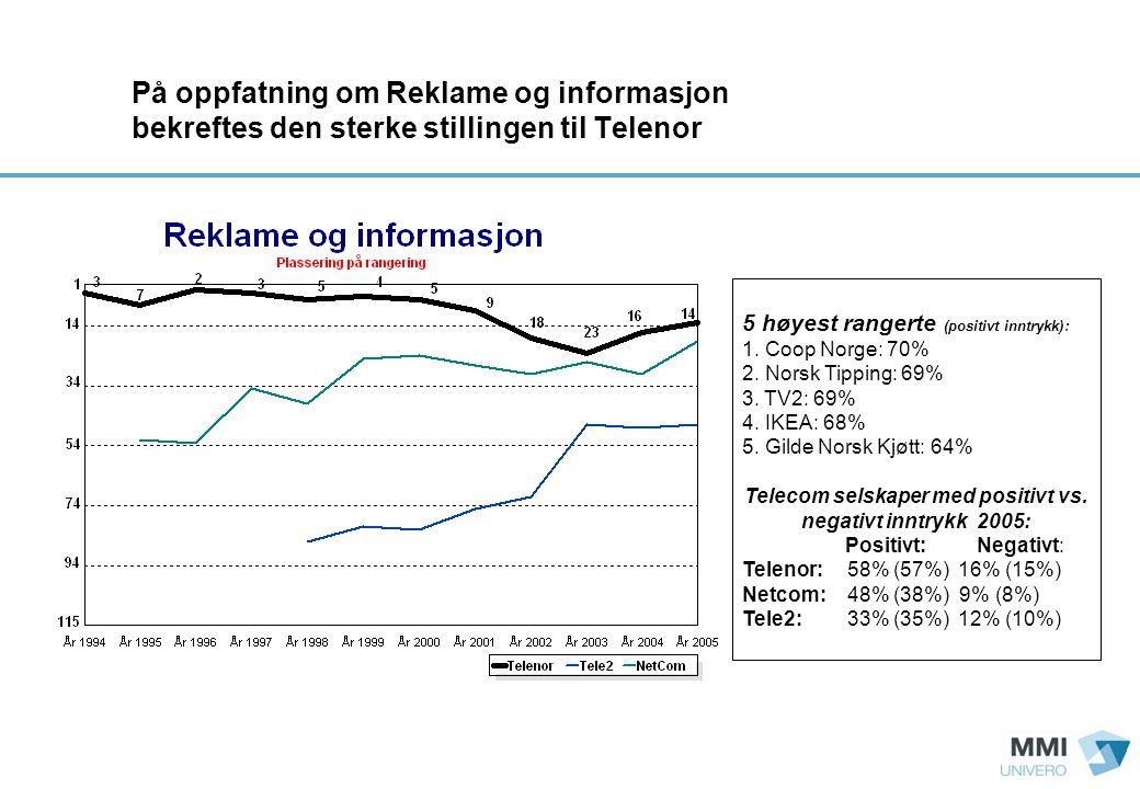 På oppfatning om Reklame og informasjon bekreftes den sterke stillingen til Telenor 5 høyest rangerte (positivt inntrykk): 1.