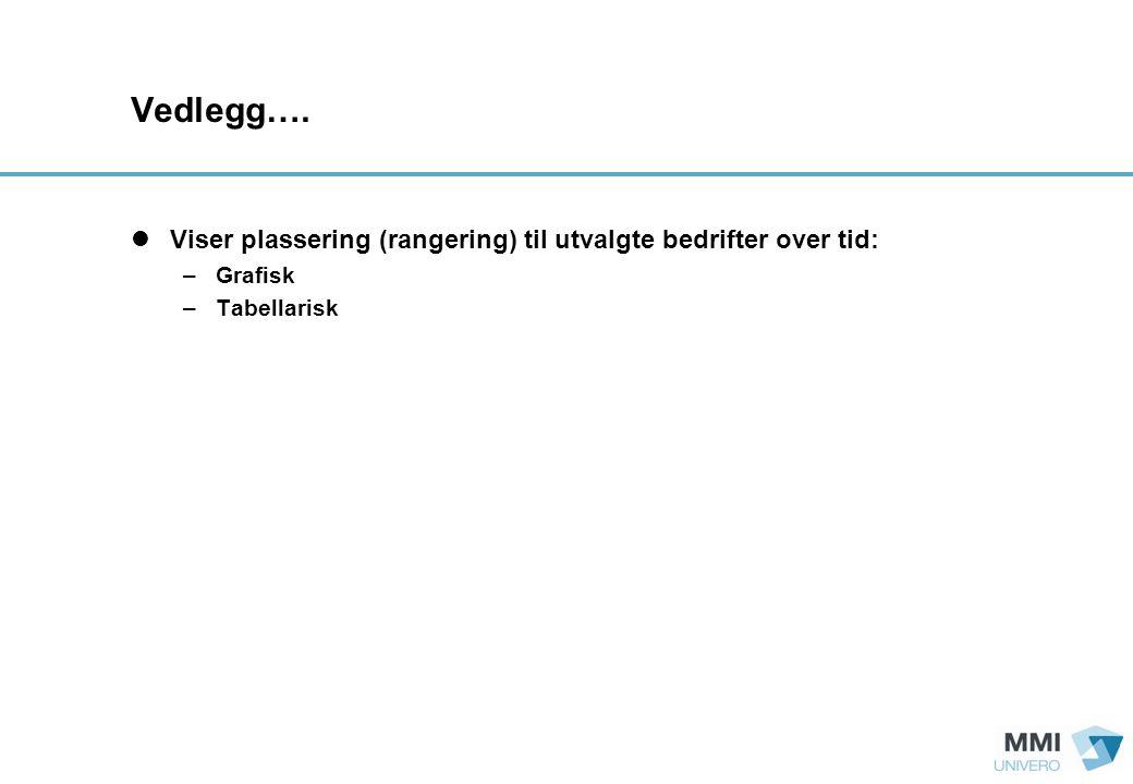 Vedlegg….  Viser plassering (rangering) til utvalgte bedrifter over tid: –Grafisk –Tabellarisk