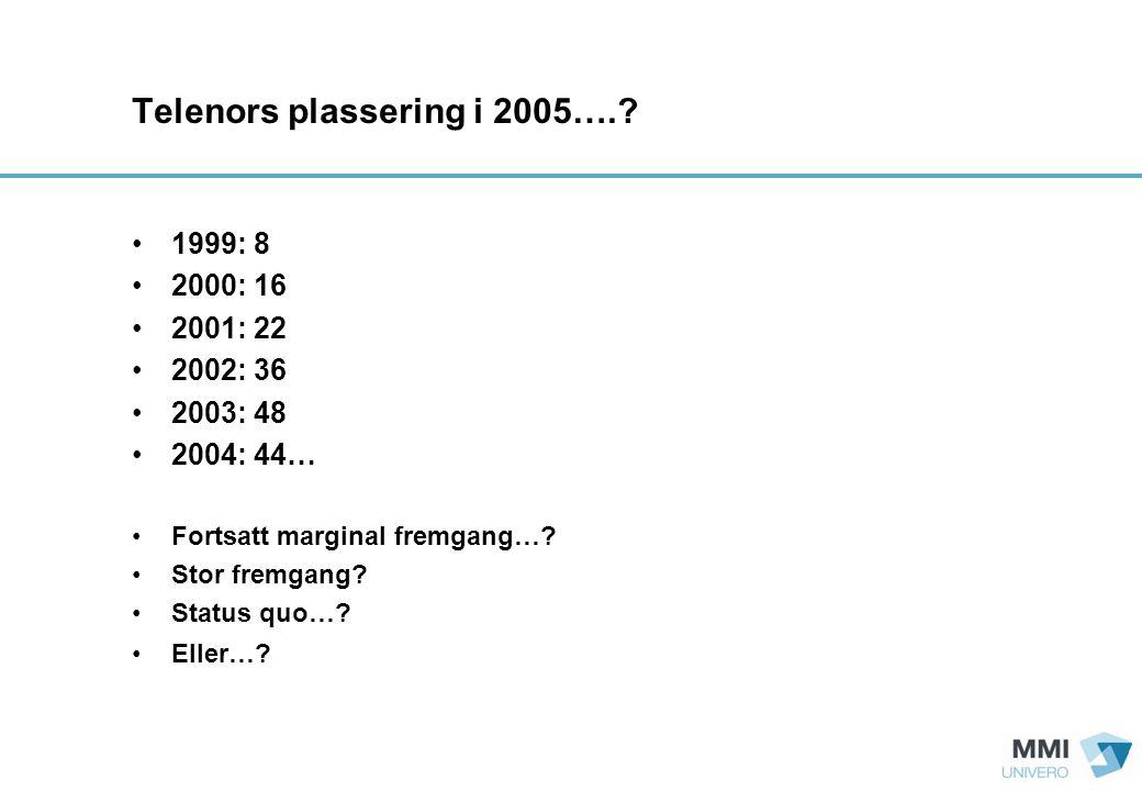 Telenors plassering i 2005…..
