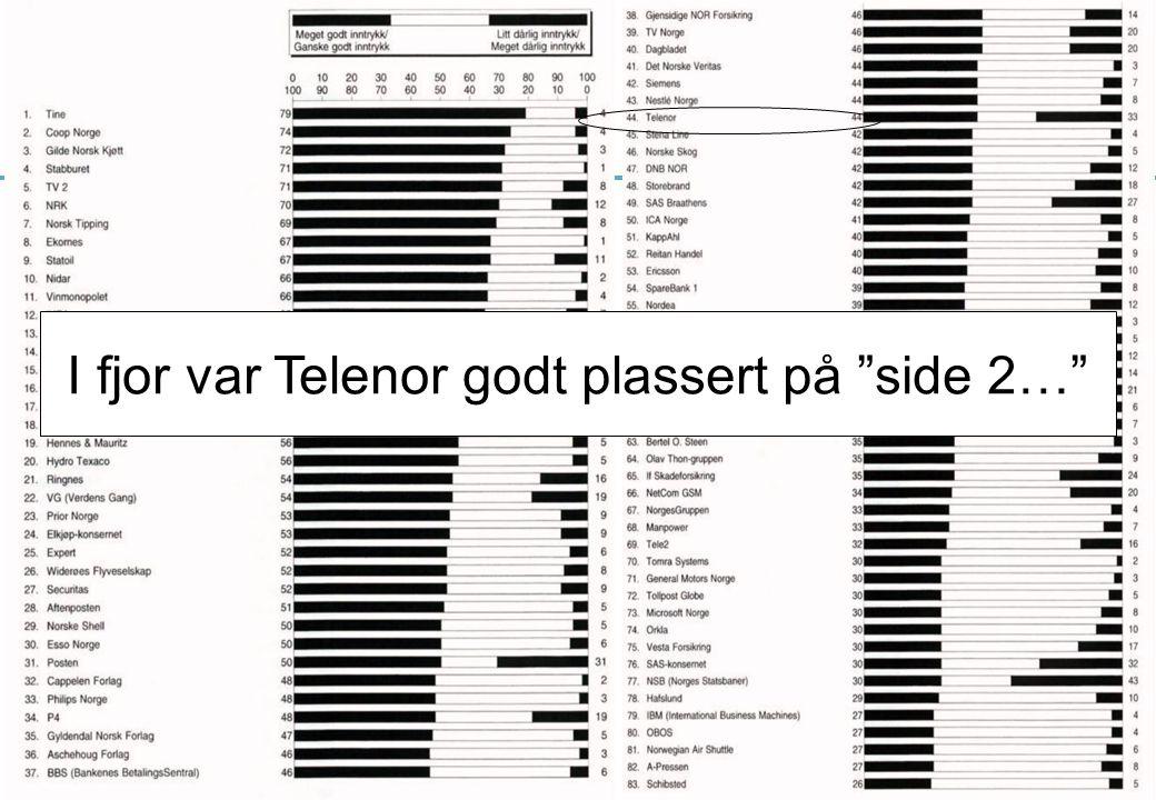 I fjor var Telenor godt plassert på side 2…