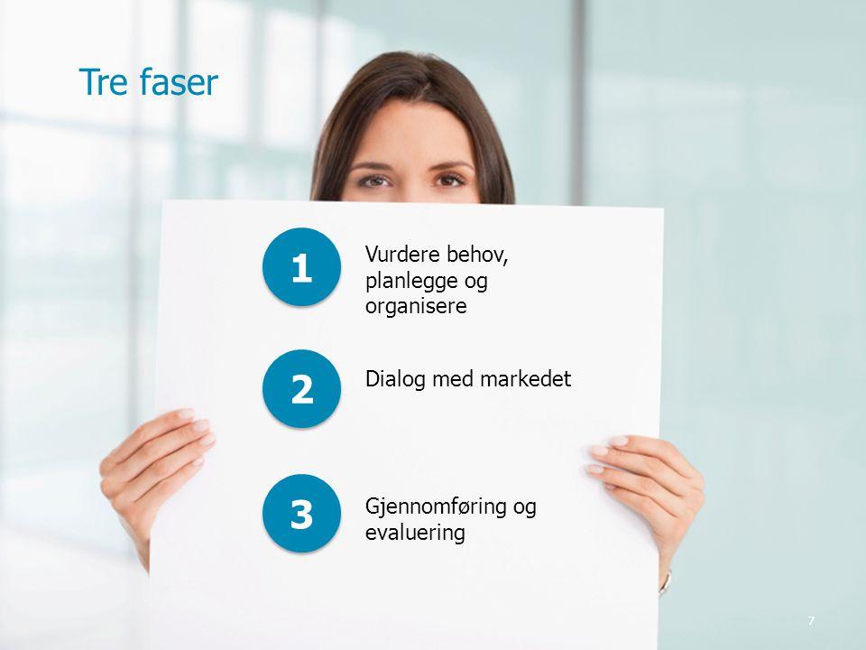 7 1 1 2 2 3 3 Vurdere behov, planlegge og organisere Dialog med markedet Gjennomføring og evaluering Tre faser