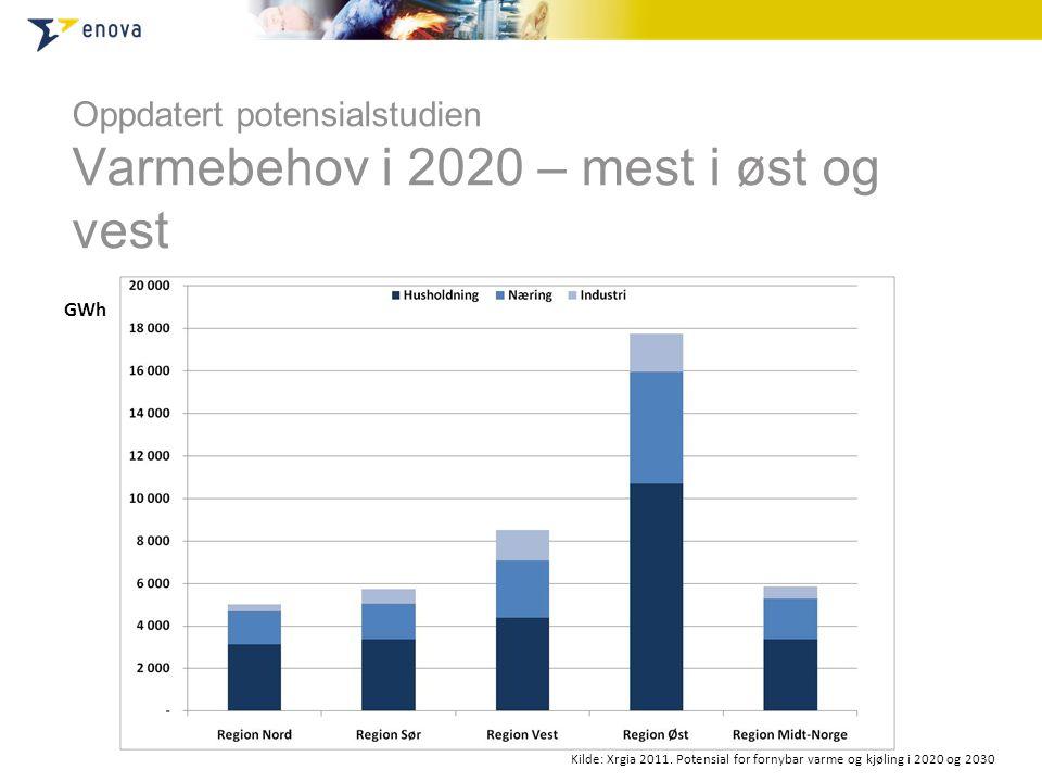 Oppdatert potensialstudien Varmebehov i 2020 – mest i øst og vest Kilde: Xrgia 2011.