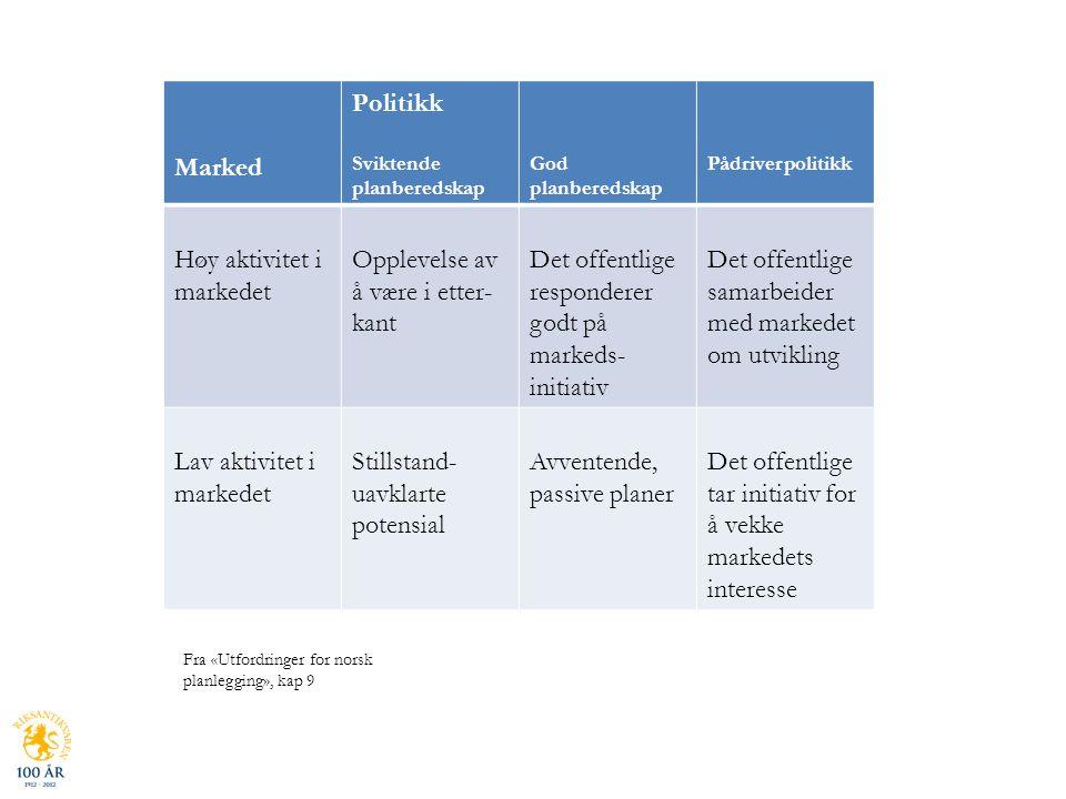 Marked Politikk Sviktende planberedskap God planberedskap Pådriverpolitikk Høy aktivitet i markedet Opplevelse av å være i etter- kant Det offentlige