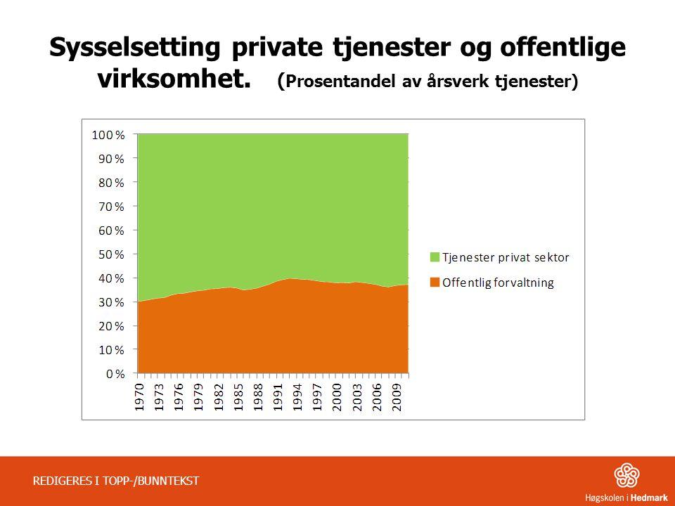 Sysselsetting private tjenester og offentlige virksomhet. ( Prosentandel av årsverk tjenester) REDIGERES I TOPP-/BUNNTEKST