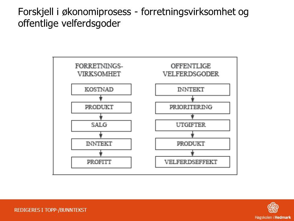 REDIGERES I TOPP-/BUNNTEKST Forskjell i økonomiprosess - forretningsvirksomhet og offentlige velferdsgoder