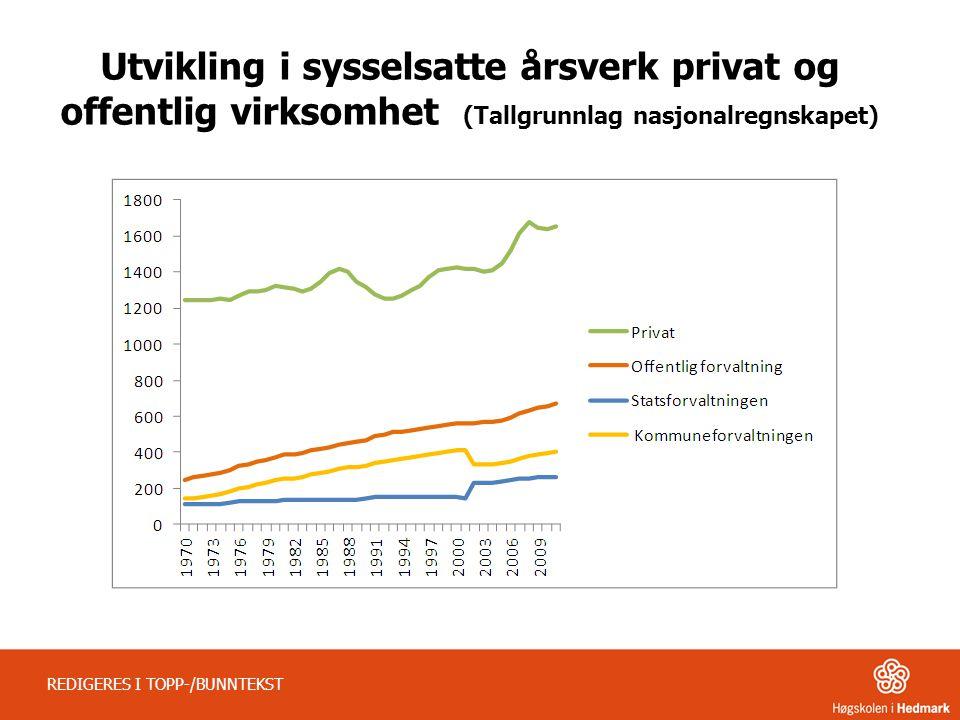 Utvikling i sysselsatte årsverk privat og offentlig virksomhet (Tallgrunnlag nasjonalregnskapet) REDIGERES I TOPP-/BUNNTEKST