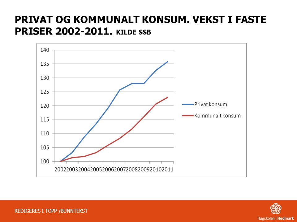PRIVAT OG KOMMUNALT KONSUM. VEKST I FASTE PRISER 2002-2011. KILDE SSB REDIGERES I TOPP-/BUNNTEKST