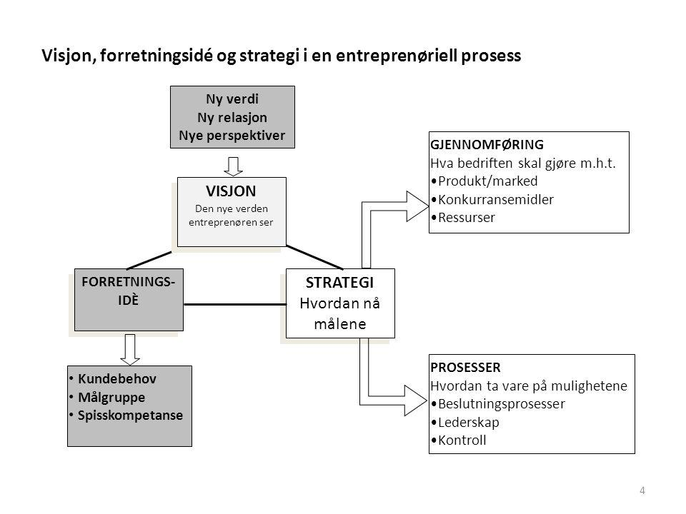 4 Visjon, forretningsidé og strategi i en entreprenøriell prosess Ny verdi Ny relasjon Nye perspektiver • Kundebehov • Målgruppe • Spisskompetanse FOR