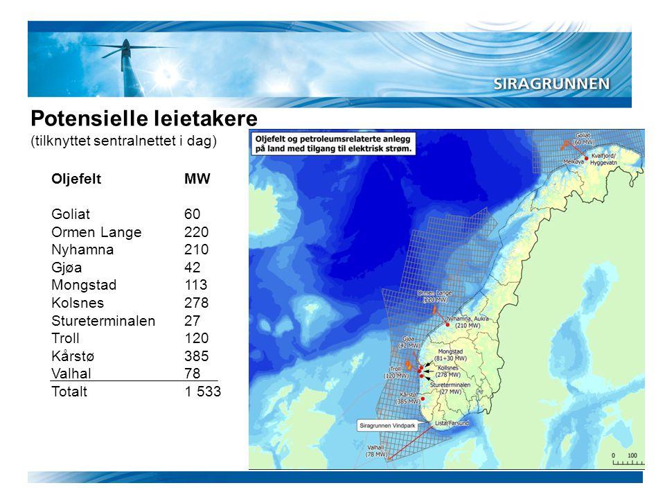 Potensielle leietakere (tilknyttet sentralnettet i dag) OljefeltMW Goliat60 Ormen Lange220 Nyhamna210 Gjøa42 Mongstad113 Kolsnes278 Stureterminalen27