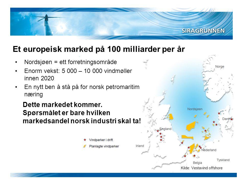 Kilde: Vestavind offshore Et europeisk marked på 100 milliarder per år •Nordsjøen = ett forretningsområde •Enorm vekst: 5 000 – 10 000 vindmøller inne