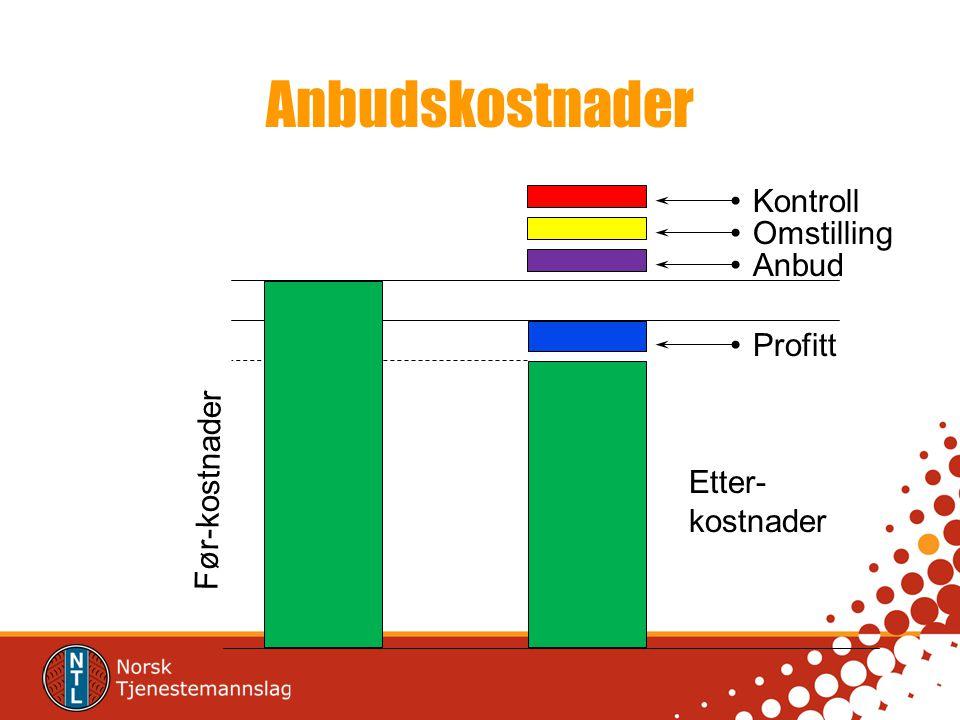 Etter- kostnader Profitt Omstilling Kontroll Anbud Før-kostnader Anbudskostnader