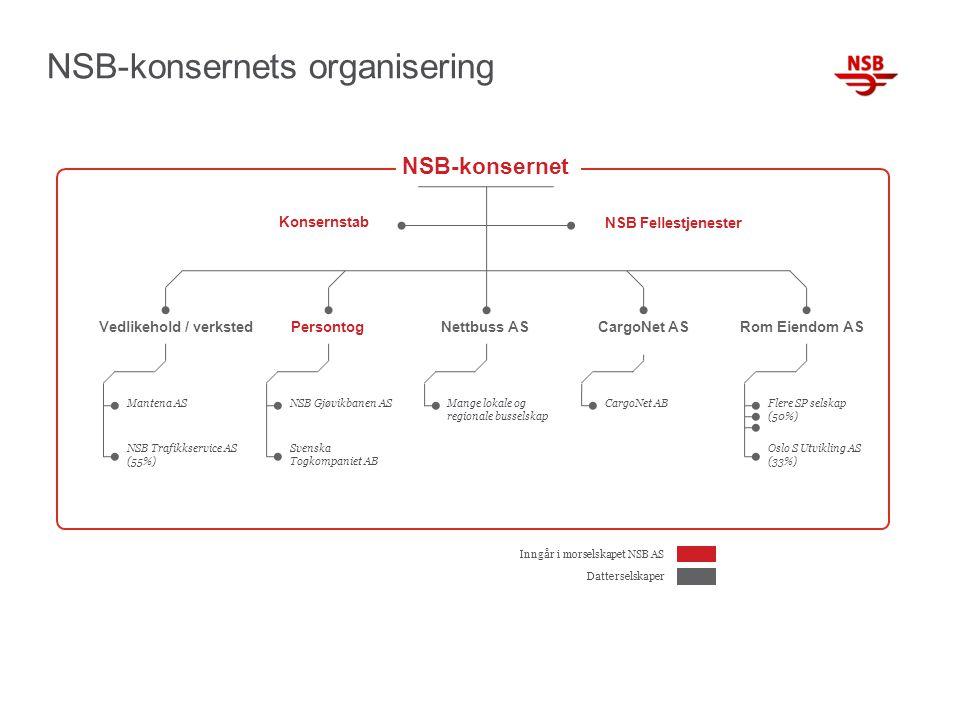 Mantena AS NSB Trafikkservice AS (55%) NSB Gjøvikbanen AS Svenska Togkompaniet AB Mange lokale og regionale busselskap CargoNet ABFlere SP selskap (50