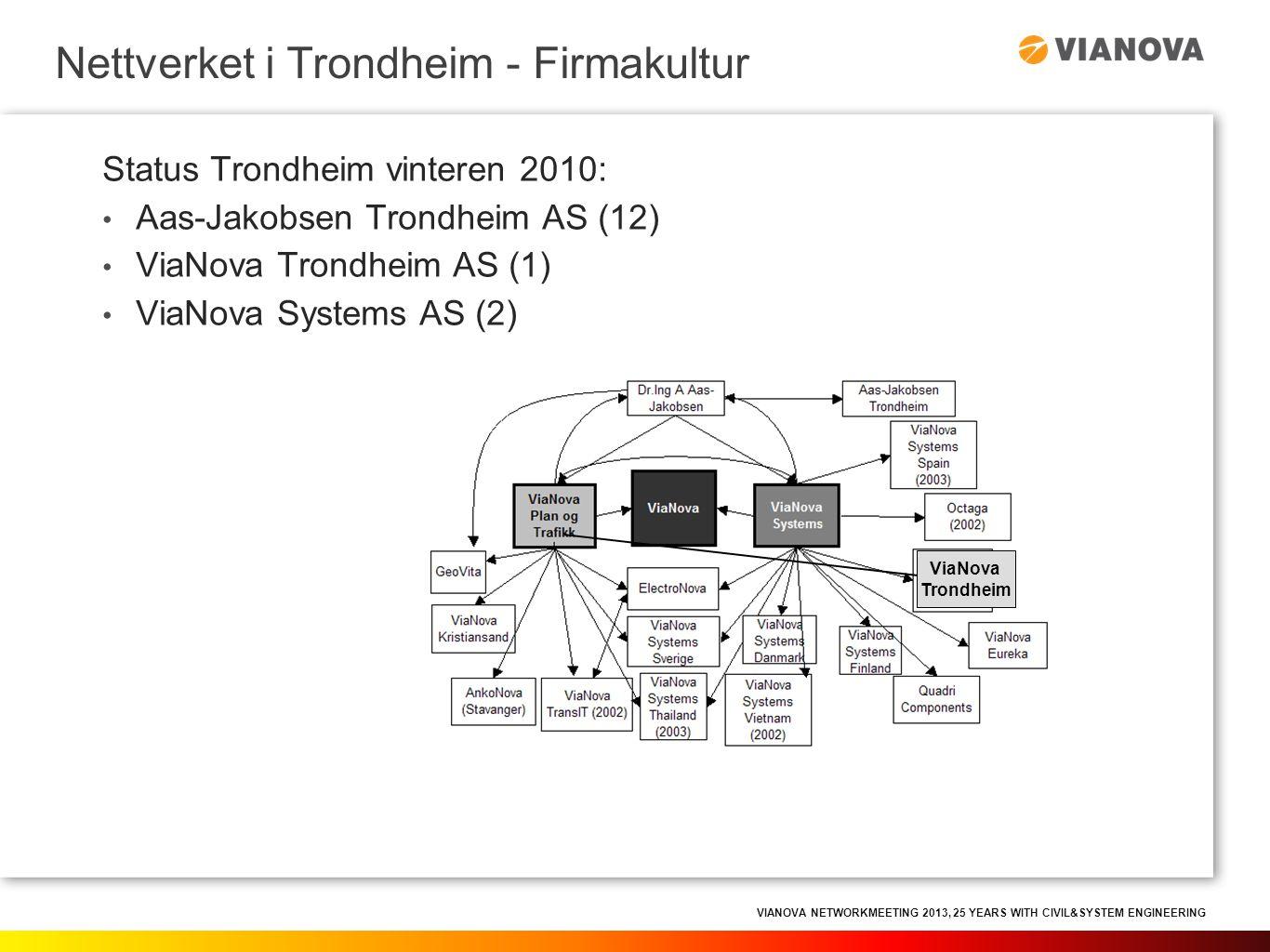 VIANOVA NETWORKMEETING 2013, 25 YEARS WITH CIVIL&SYSTEM ENGINEERING Status Trondheim sommeren 2013: Samlokaliserte selskaper: • Aas-Jakobsen Trondheim AS (20) • Selberg Arkitekter AS (16) • ViaNova Trondheim AS (14) • ViaNova Systems AS (2) Fag innenfor rådgivervirksomhet: • Bygge/konstruksjonsteknikk • Arkitektur • Landskapsarkitektur • Plan • Veg • VA • Støy, trafikk, jernbaneteknikk Nettverket i Trondheim - Firmakultur