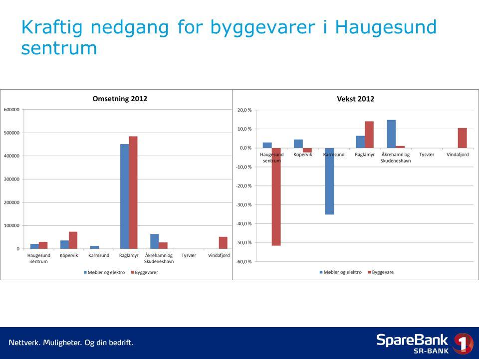 Kraftig nedgang for byggevarer i Haugesund sentrum