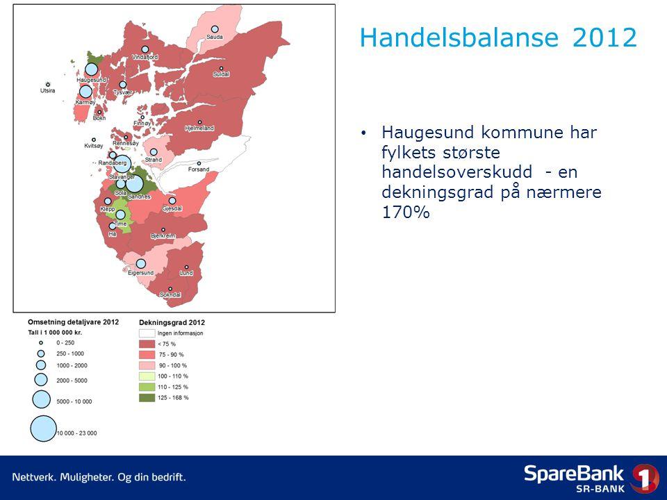 Handelsbalanse 2012 • Haugesund kommune har fylkets største handelsoverskudd - en dekningsgrad på nærmere 170%