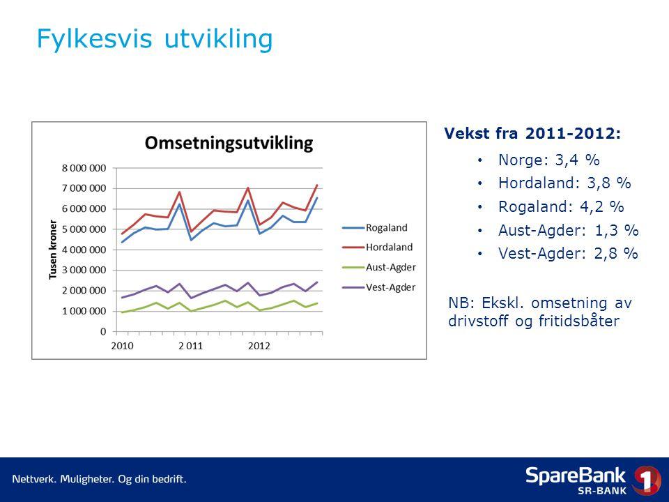 Fylkesvis utvikling Vekst fra 2011-2012: • Norge: 3,4 % • Hordaland: 3,8 % • Rogaland: 4,2 % • Aust-Agder: 1,3 % • Vest-Agder: 2,8 % NB: Ekskl.
