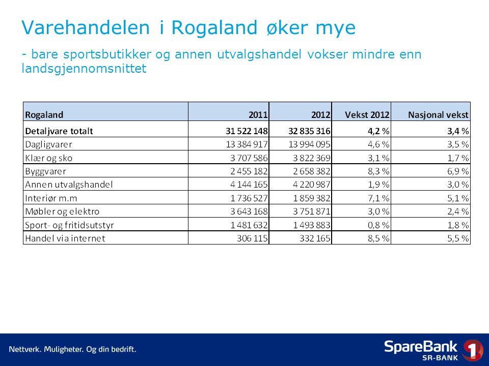 Varehandelen i Rogaland øker mye - bare sportsbutikker og annen utvalgshandel vokser mindre enn landsgjennomsnittet