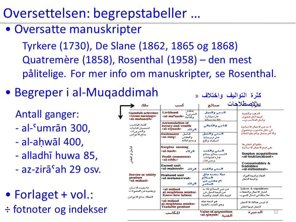 Oversettelsen: begrepstabeller … 12 • Begreper i al-Muqaddimah Antall ganger: - al-ˤumrān 300, - al-aḥwāl 400, - alladhī huwa 85, - az-zirāˤah 29 osv.