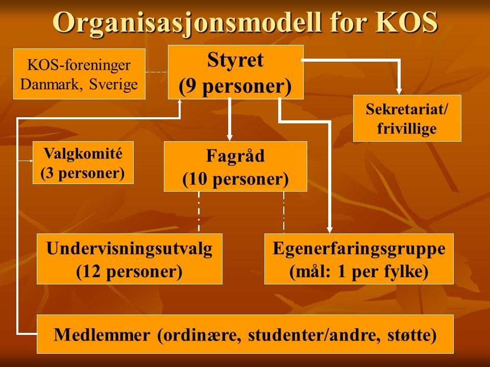 Organisasjonsmodell for KOS Styret (9 personer) Fagråd (10 personer) Undervisningsutvalg (12 personer) Egenerfaringsgruppe (mål: 1 per fylke) Sekretar