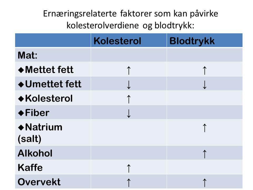Ernæringsrelaterte faktorer som kan påvirke kolesterolverdiene og blodtrykk: KolesterolBlodtrykk Mat:  Mettet fett ↑↑  Umettet fett ↓↓  Kolesterol