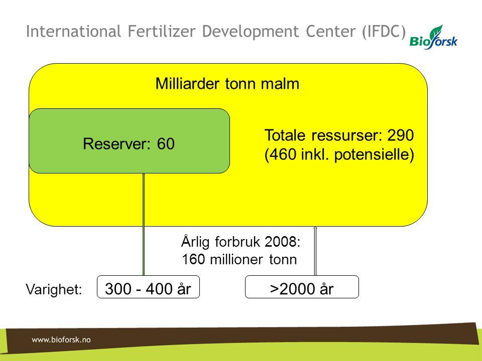 Bedre utnyttelse av fosfor i organisk avfall •Avløpsslam –Mindre spredemengder –Bedre plantetilgjengelighet •Kjøttbeinmel –Bedre plantetilgjengelighet av beinfraksjonen •Avfall fra oppdrettsanlegg –Gjødsel og spillfôr –Utgjør årlig ca 8 mill tonn P≈forbruket i kunstgjødsel