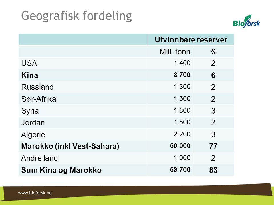 Geografisk fordeling Utvinnbare reserver Mill. tonn% USA 1 400 2 Kina 3 700 6 Russland 1 300 2 Sør-Afrika 1 500 2 Syria 1 800 3 Jordan 1 500 2 Algerie