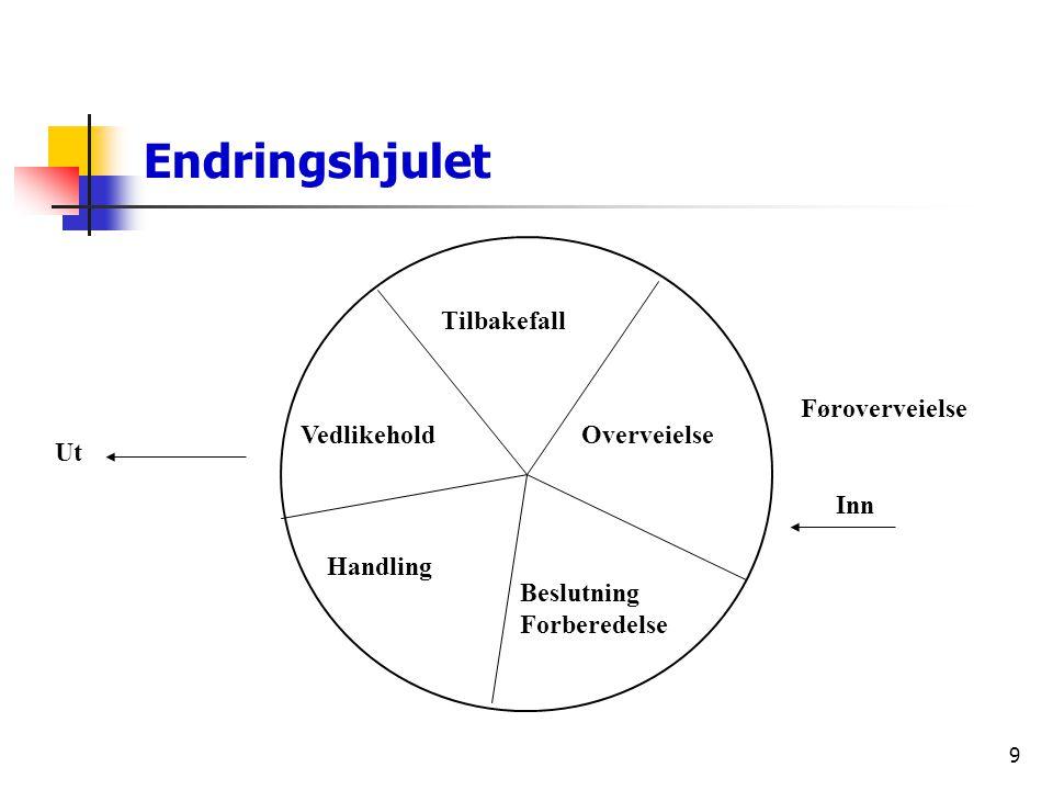 9 Endringshjulet Vedlikehold Tilbakefall Overveielse Beslutning Forberedelse Handling Inn Føroverveielse Ut