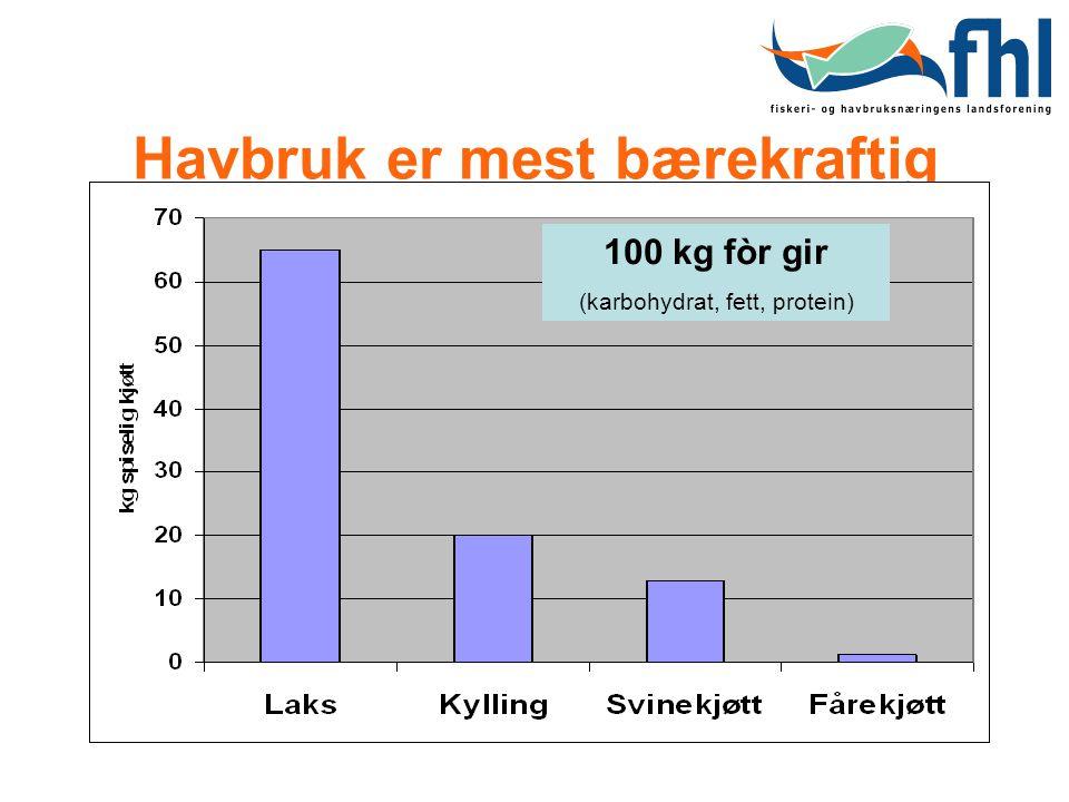 Havbruk er mest bærekraftig 100 kg fòr gir (karbohydrat, fett, protein)