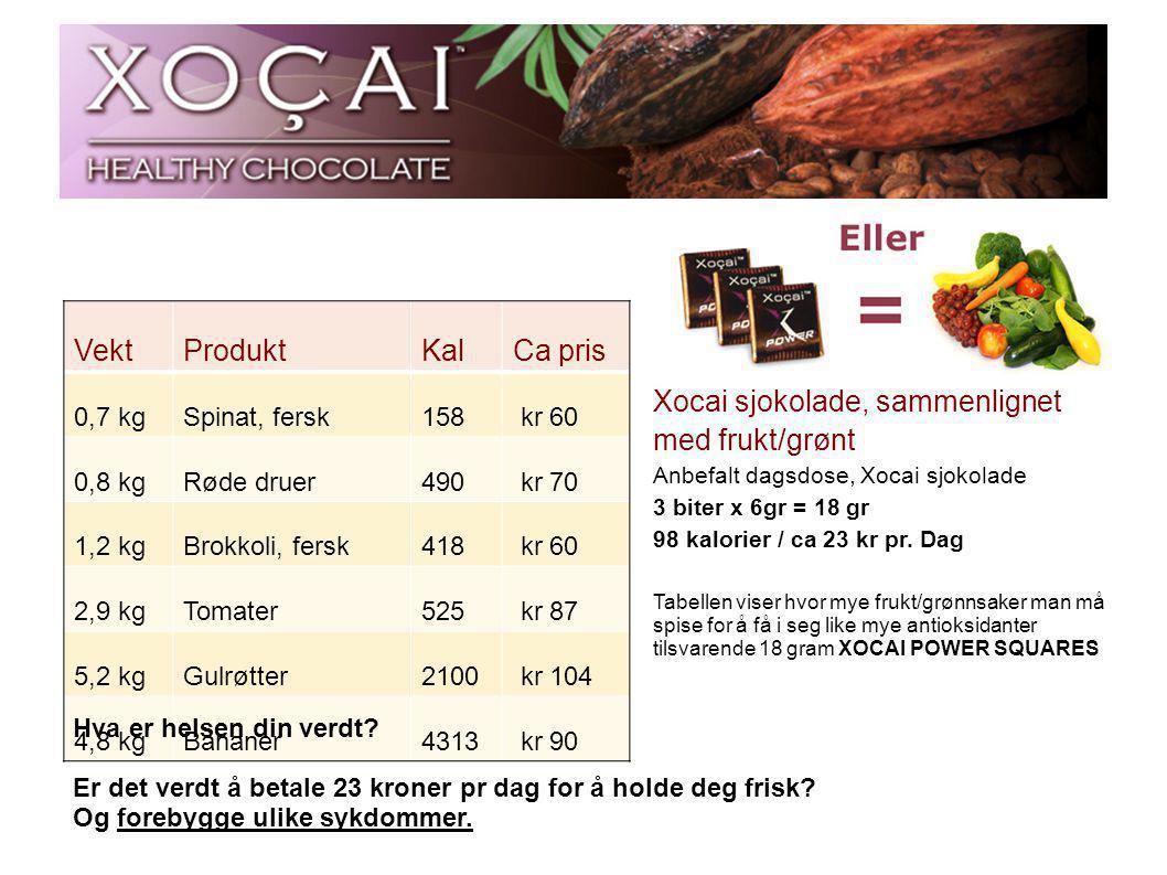 VektProduktKalCa pris 0,7 kgSpinat, fersk158 kr 60 0,8 kgRøde druer490 kr 70 1,2 kgBrokkoli, fersk418 kr 60 2,9 kgTomater525 kr 87 5,2 kgGulrøtter2100