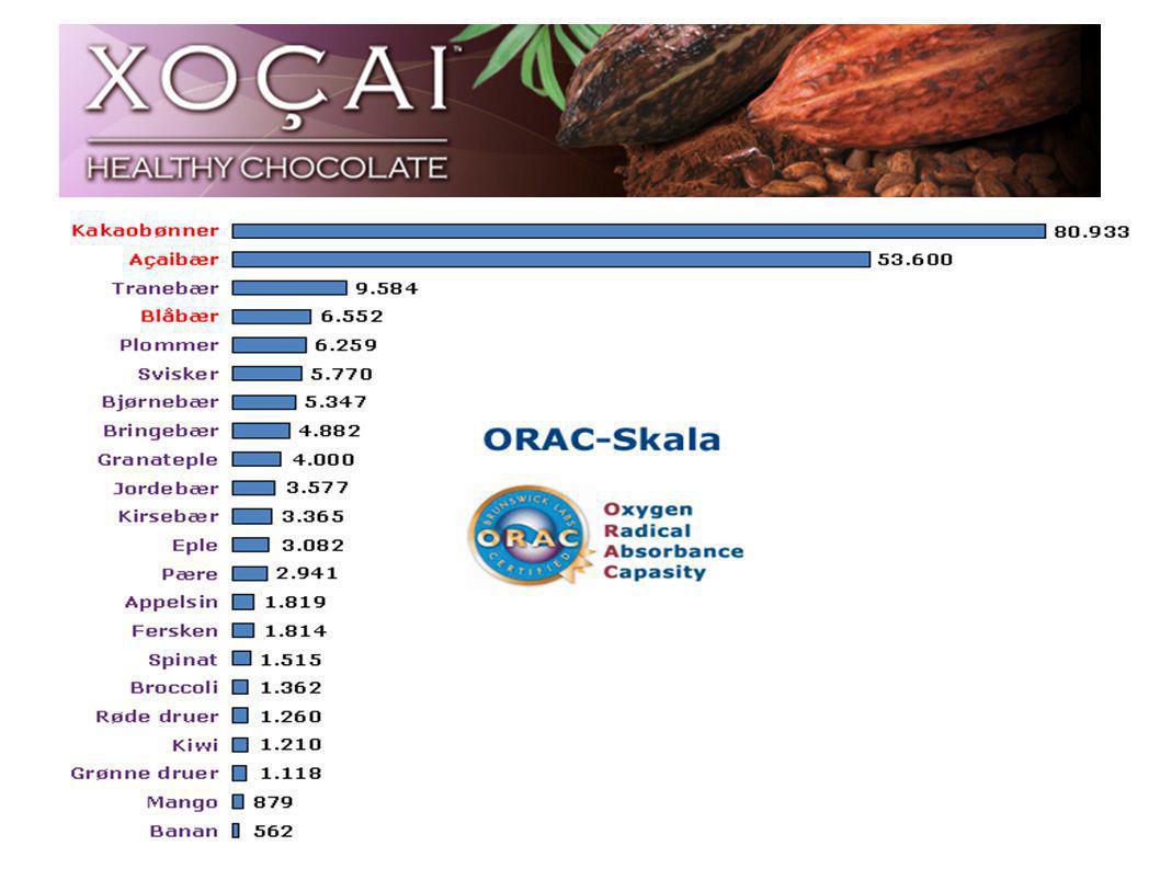 ORAC gir antioksidantstyrken ( Oxygen - Radical - Absorbance - Capacity.) ORAC en amerikansk måleenhet utviklet av jordbruksdepartementet i USA.