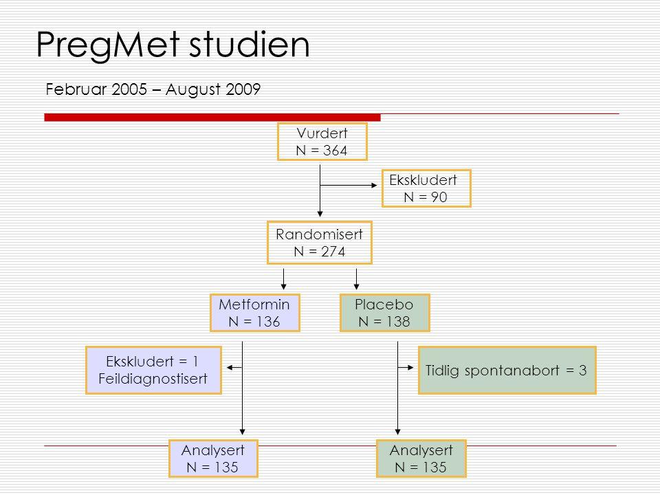 PregMet studien Vurdert N = 364 Placebo N = 138 Metformin N = 136 Ekskludert = 1 Feildiagnostisert Ekskludert N = 90 Randomisert N = 274 Analysert N =