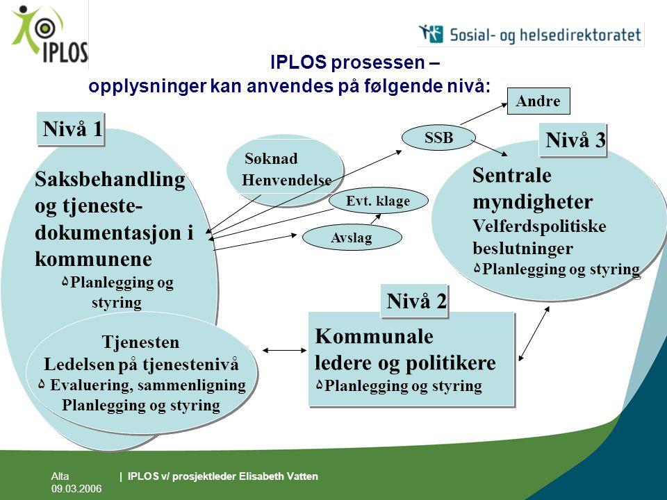 Alta 09.03.2006 | IPLOS v/ prosjektleder Elisabeth Vatten IPLOS prosessen – opplysninger kan anvendes på følgende nivå: Søknad Henvendelse Saksbehandl