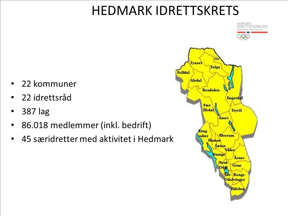 HEDMARK IDRETTSKRETS • 22 kommuner • 22 idrettsråd • 387 lag • 86.018 medlemmer (inkl. bedrift) • 45 særidretter med aktivitet i Hedmark