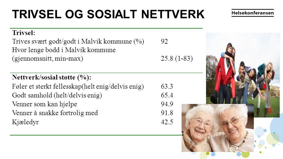 TRIVSEL OG SOSIALT NETTVERK Trivsel: Trives svært godt/godt i Malvik kommune (%) Hvor lenge bodd i Malvik kommune (gjennomsnitt, min-max) 92 25.8 (1-8