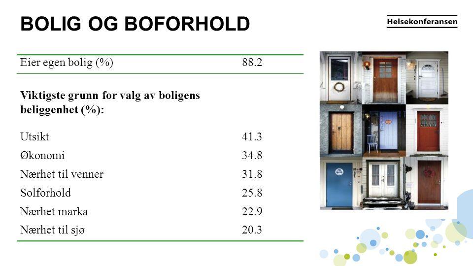 BOLIG OG BOFORHOLD Eier egen bolig (%)88.2 Viktigste grunn for valg av boligens beliggenhet (%): Utsikt41.3 Økonomi34.8 Nærhet til venner31.8 Solforho