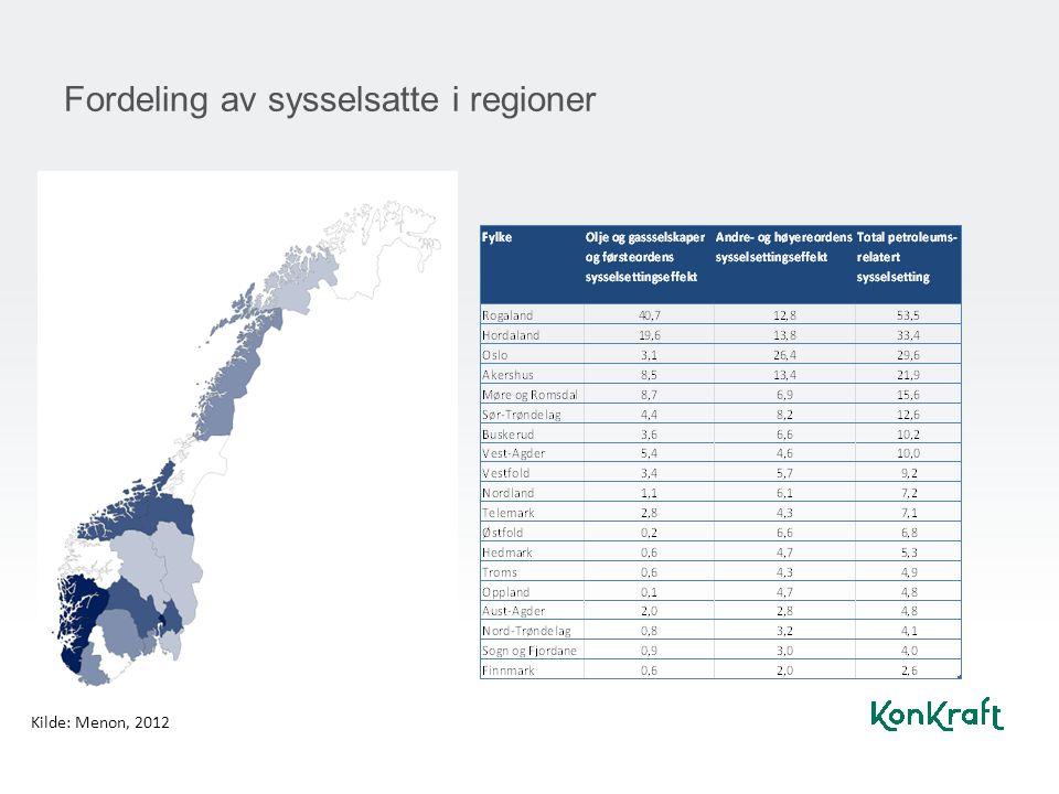 Fordeling av sysselsatte i regioner Kilde: Menon, 2012