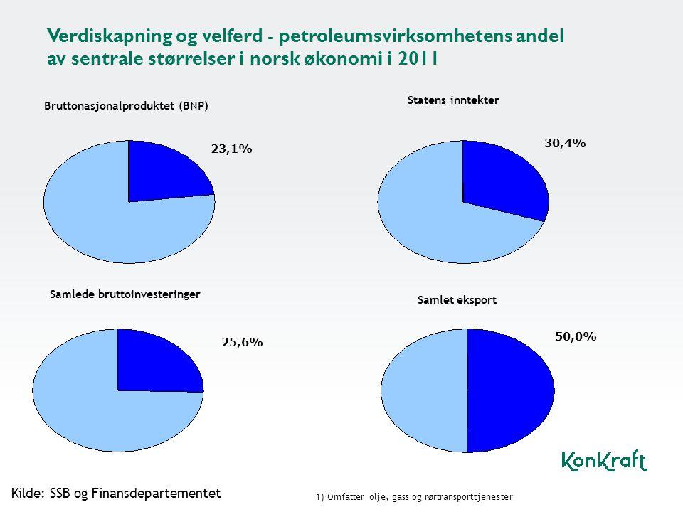 Verdiskapning og velferd - petroleumsvirksomhetens andel av sentrale størrelser i norsk økonomi i 2011 Bruttonasjonalproduktet (BNP) 23,1% Statens inn