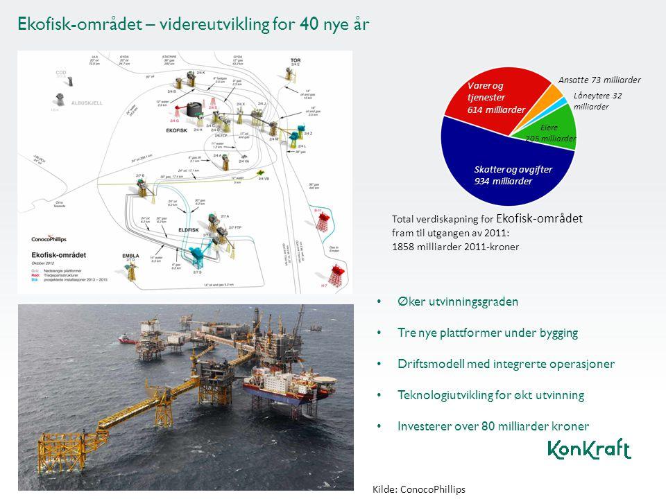 • Øker utvinningsgraden • Tre nye plattformer under bygging • Driftsmodell med integrerte operasjoner • Teknologiutvikling for økt utvinning • Investe