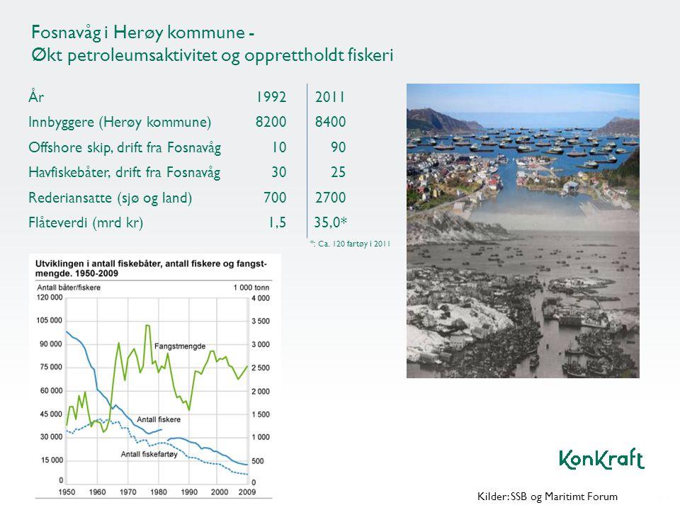 Fosnavåg i Herøy kommune - Økt petroleumsaktivitet og opprettholdt fiskeri År 19922011 Innbyggere (Herøy kommune) 82008400 Offshore skip, drift fra Fo