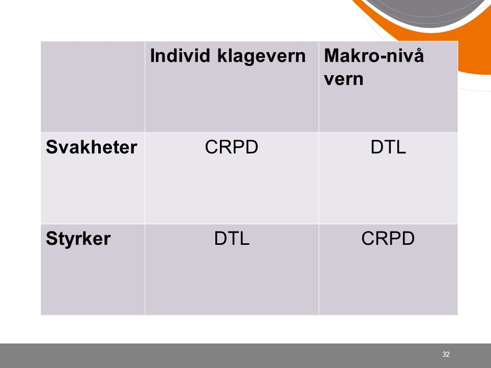 Individ klagevernMakro-nivå vern SvakheterCRPDDTL StyrkerDTLCRPD 32