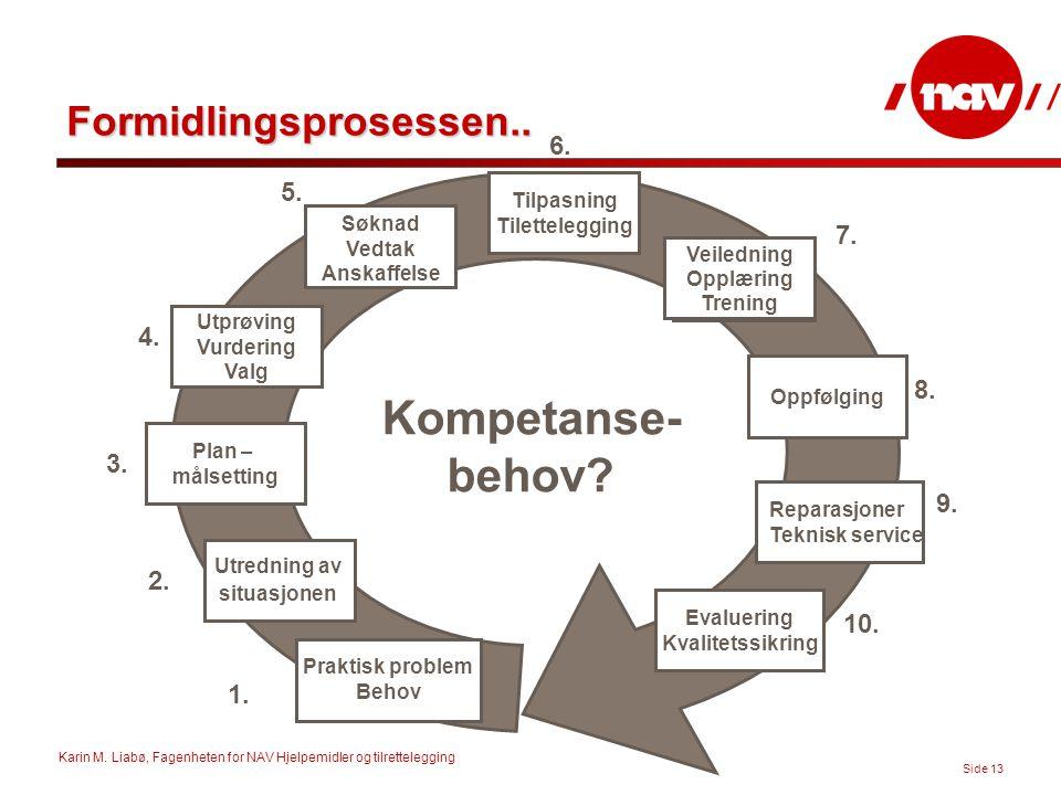 Karin M. Liabø, Fagenheten for NAV Hjelpemidler og tilrettelegging Side 13 Formidlingsprosessen.. Utredning av situasjonen Plan – målsetting Utprøving