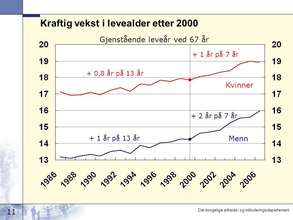 11 Det kongelige arbeids- og inkluderingsdepartement Gjenstående leveår ved 67 år Menn Kvinner + 1 år på 13 år + 2 år på 7 år + 0,8 år på 13 år + 1 år på 7 år Kraftig vekst i levealder etter 2000