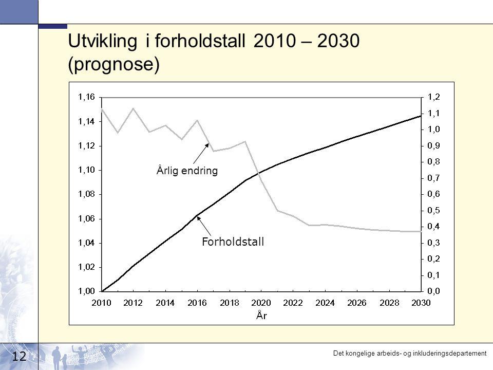 12 Det kongelige arbeids- og inkluderingsdepartement Utvikling i forholdstall 2010 – 2030 (prognose) Årlig endring Forholdstall