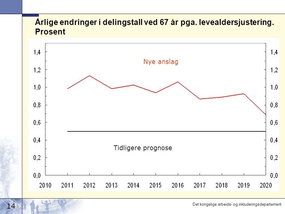 14 Det kongelige arbeids- og inkluderingsdepartement Årlige endringer i delingstall ved 67 år pga.