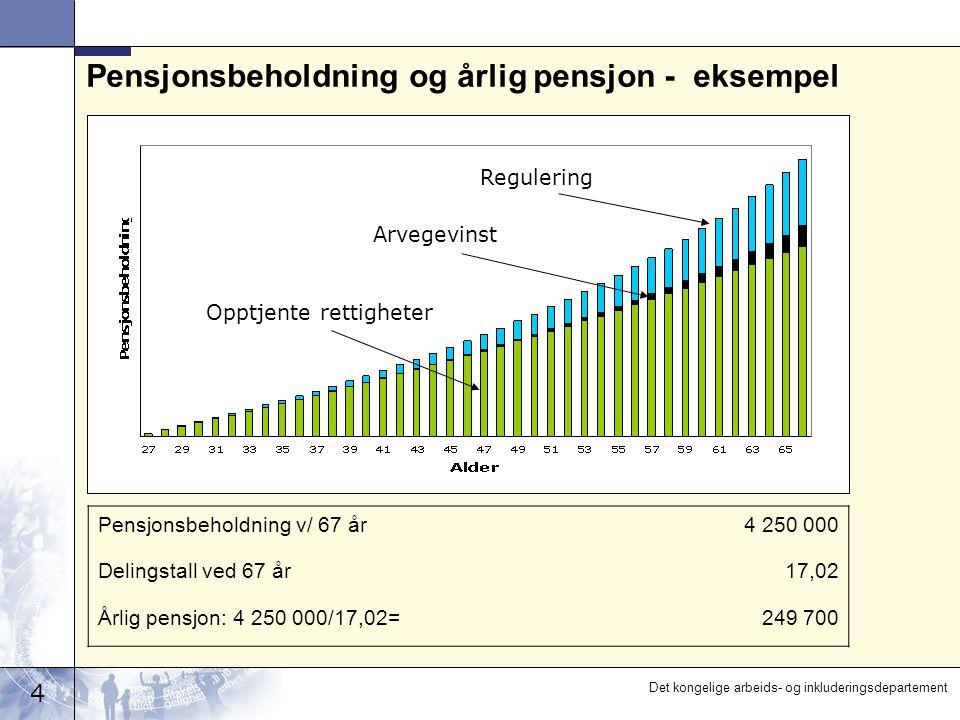5 Det kongelige arbeids- og inkluderingsdepartement Teknisk utforming av inntektspensjon II Arvegevinst 2,4 pst.