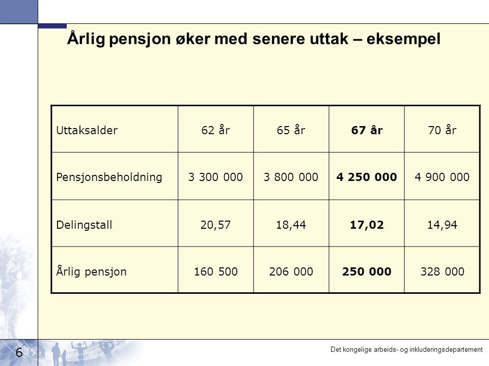 6 Det kongelige arbeids- og inkluderingsdepartement Årlig pensjon øker med senere uttak – eksempel Uttaksalder62 år65 år67 år70 år Pensjonsbeholdning3 300 0003 800 0004 250 0004 900 000 Delingstall20,5718,4417,0214,94 Årlig pensjon160 500206 000250 000328 000