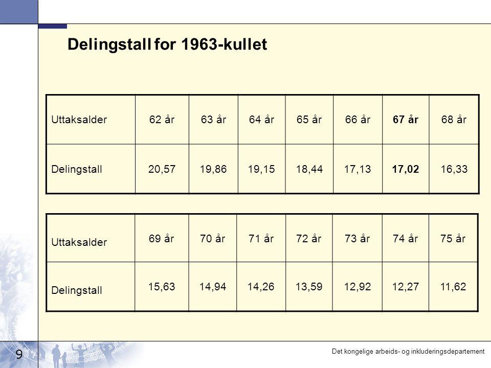 10 Det kongelige arbeids- og inkluderingsdepartement Utvikling i delingstall 2020 – 2050 (prognose) Årlig endring Delingstall