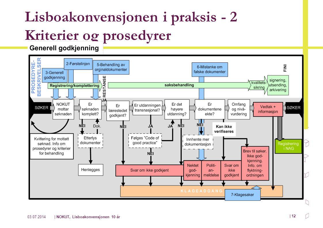03.07.2014| NOKUT, Lisboakonvensjonen 10 år | 12 Lisboakonvensjonen i praksis - 2 Kriterier og prosedyrer