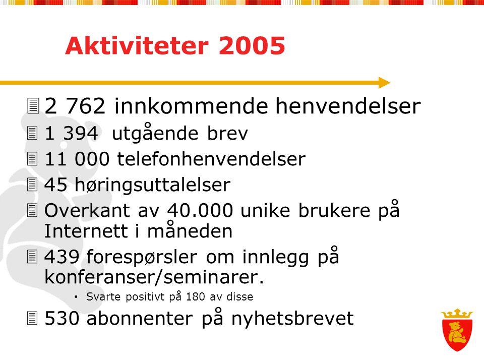 Aktiviteter 2005  2 762 innkommende henvendelser  1 394 utgående brev  11 000 telefonhenvendelser  45 høringsuttalelser  Overkant av 40.000 unike brukere på Internett i måneden  439 forespørsler om innlegg på konferanser/seminarer.